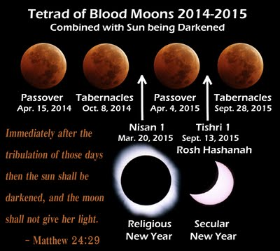 TETRAD of Blood Moons 2014-2015