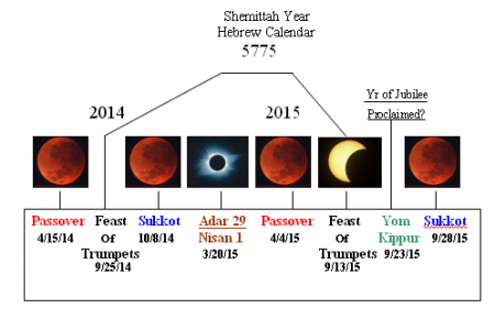 Blood-Red-Moon-Chart-2